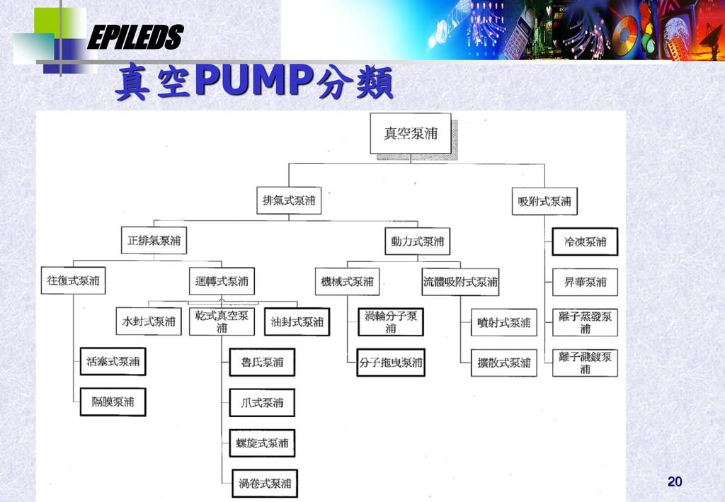 真空PUMP分類