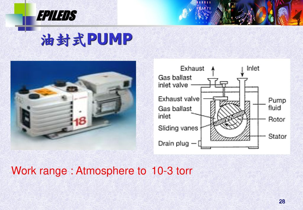 油封式PUMP Work range : Atmosphere to 10-3 torr