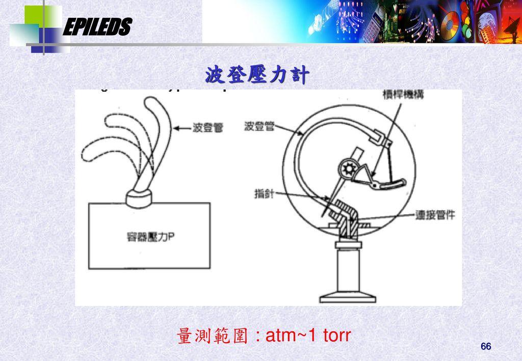 波登壓力計 量測範圍 : atm~1 torr