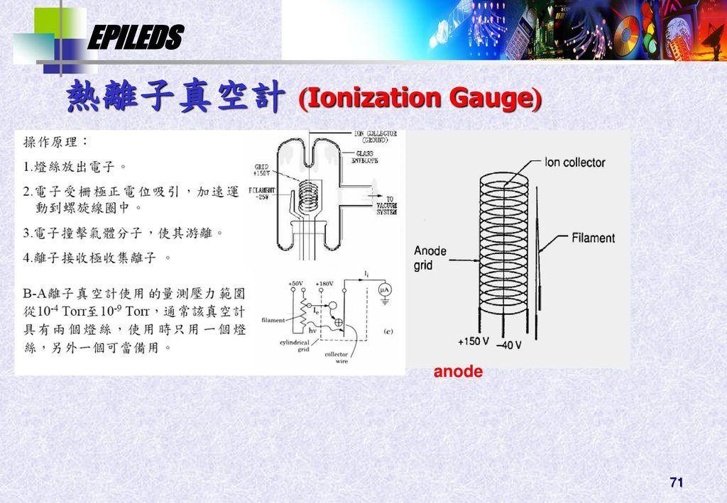熱離子真空計 Ionization Gauge