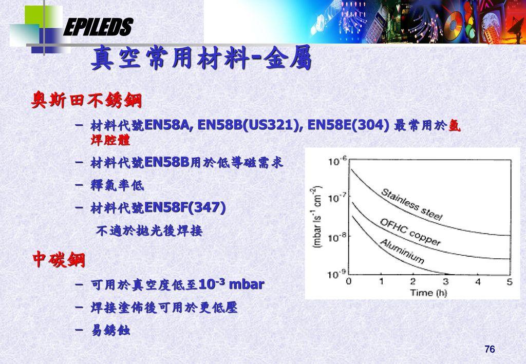 真空常用材料-金屬 奧斯田不銹鋼 中碳鋼 材料代號EN58A, EN58B(US321), EN58E(304) 最常用於氬焊腔體