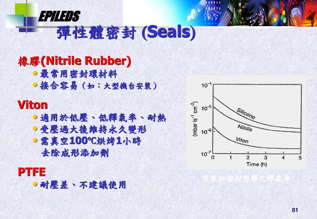 彈性體密封 Seals 橡膠(Nitrile Rubber) Viton PTFE 最常用密封環材料 接合容易(如:大型機台安裝)