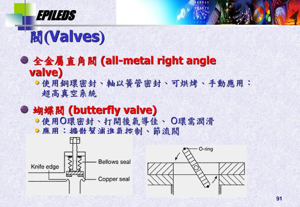 閥Valves 全金屬直角閥 (all-metal right angle valve) 蝴蝶閥 (butterfly valve)