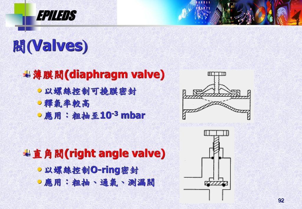 閥Valves 薄膜閥(diaphragm valve) 直角閥(right angle valve) 以螺絲控制可撓膜密封 釋氣率較高