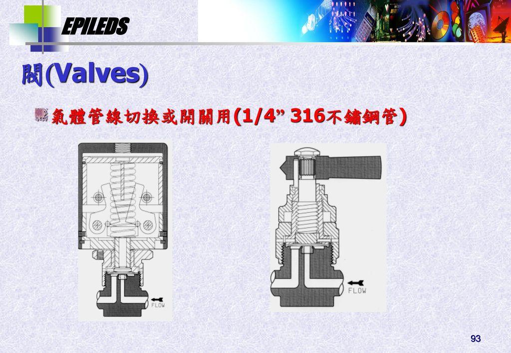 閥Valves 氣體管線切換或開關用(1/4 316不鏽鋼管)