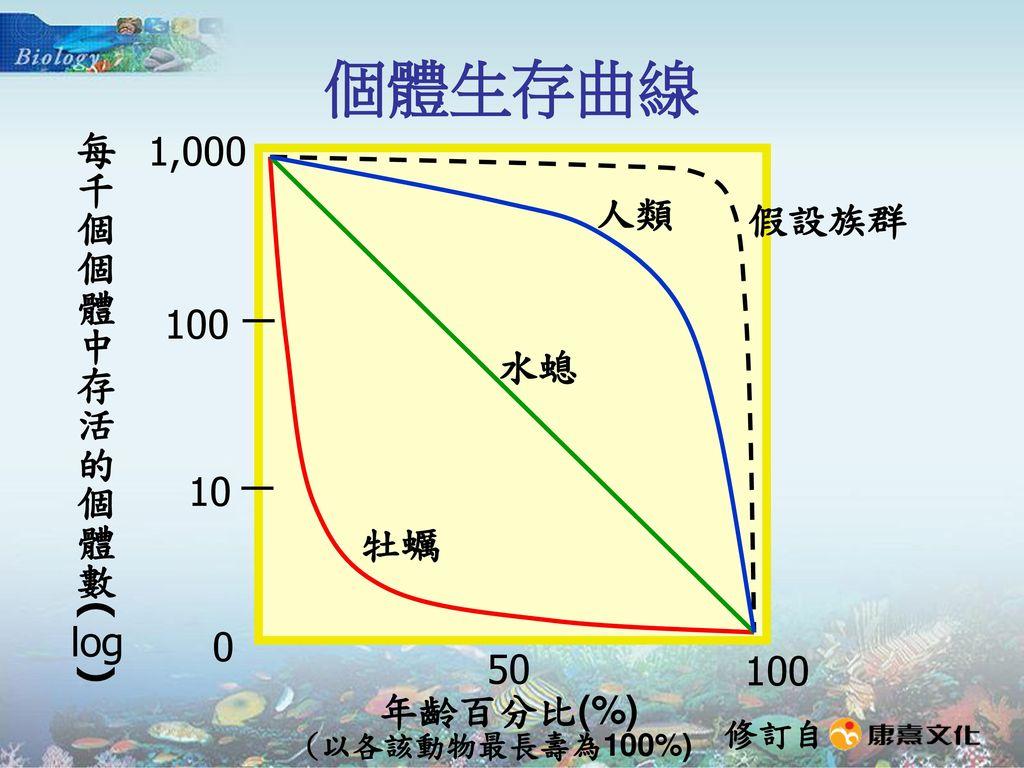 個體生存曲線 1,000 每千個個體中存活的個體數( ) 人類 假設族群 100 水螅 10 牡蠣 log 50 100 年齡百分比(%)