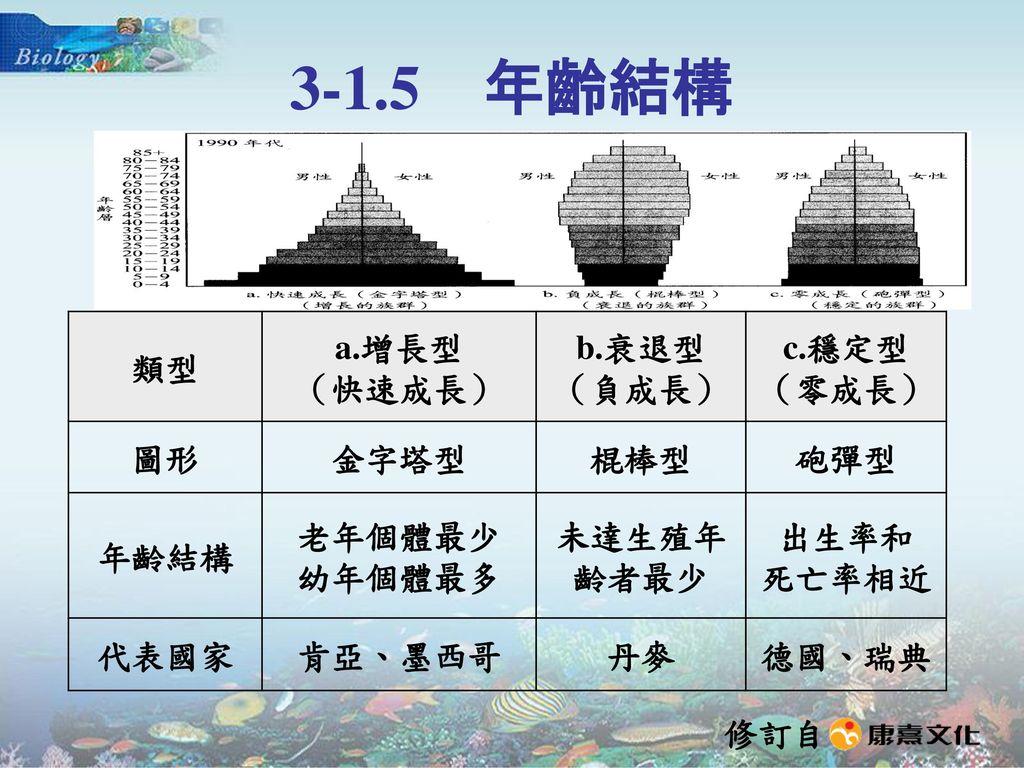 3-1.5 年齡結構 類型 a.增長型 (快速成長) b.衰退型 (負成長) c.穩定型 (零成長) 圖形 金字塔型 棍棒型 砲彈型