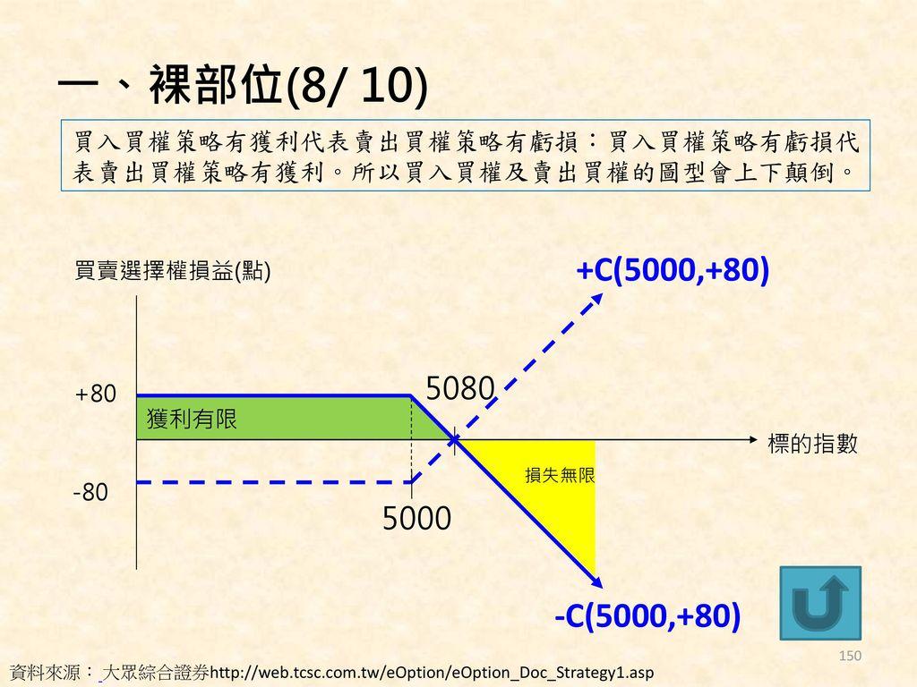 一、裸部位(8/ 10) 買入買權策略有獲利代表賣出買權策略有虧損:買入買權策略有虧損代表賣出買權策略有獲利。所以買入買權及賣出買權的圖型會上下顛倒。 +C(5000,+80) 買賣選擇權損益(點)