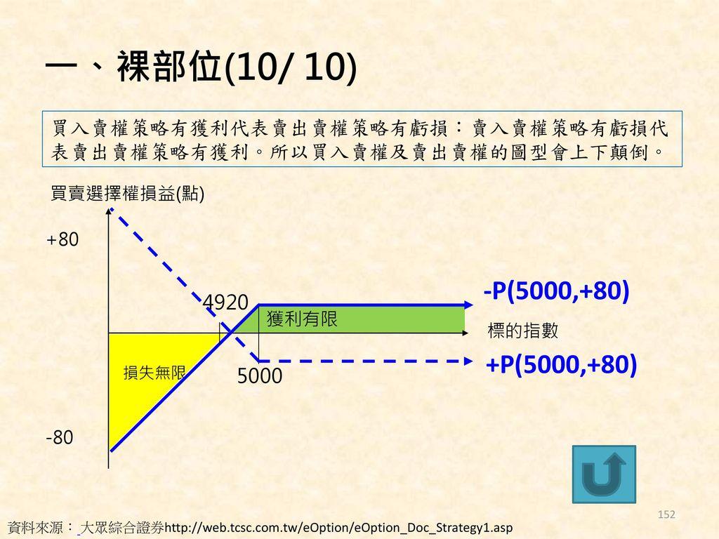一、裸部位(10/ 10) 買入賣權策略有獲利代表賣出賣權策略有虧損:賣入賣權策略有虧損代表賣出賣權策略有獲利。所以買入賣權及賣出賣權的圖型會上下顛倒。 買賣選擇權損益(點) +80. -P(5000,+80)