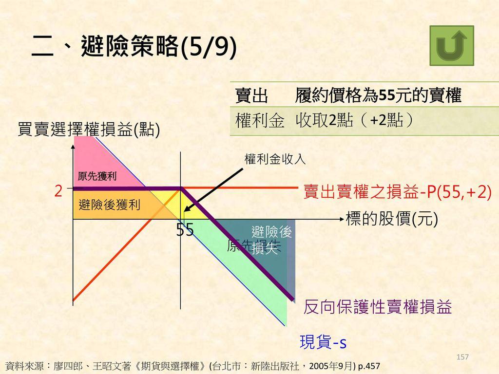 二、避險策略(5/9) 賣出 履約價格為55元的賣權 權利金 收取2點(+2點) 買賣選擇權損益(點) 賣出賣權之損益-P(55,+2)