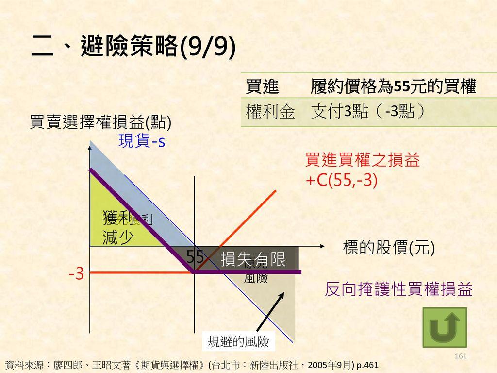 二、避險策略(9/9) 買進 履約價格為55元的買權 權利金 支付3點(-3點) 買賣選擇權損益(點) 現貨-s 買進買權之損益
