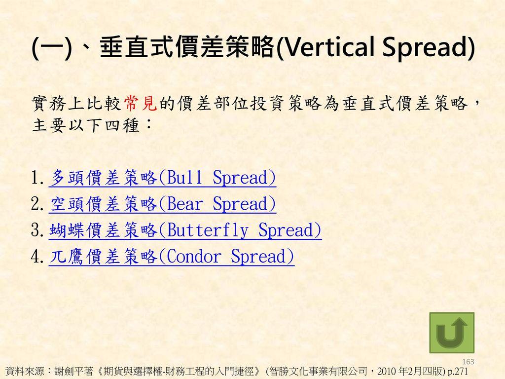 (一)、垂直式價差策略(Vertical Spread)