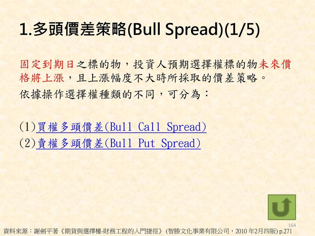 1.多頭價差策略(Bull Spread)(1/5)