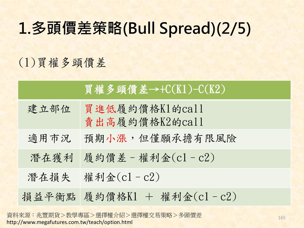1.多頭價差策略(Bull Spread)(2/5)