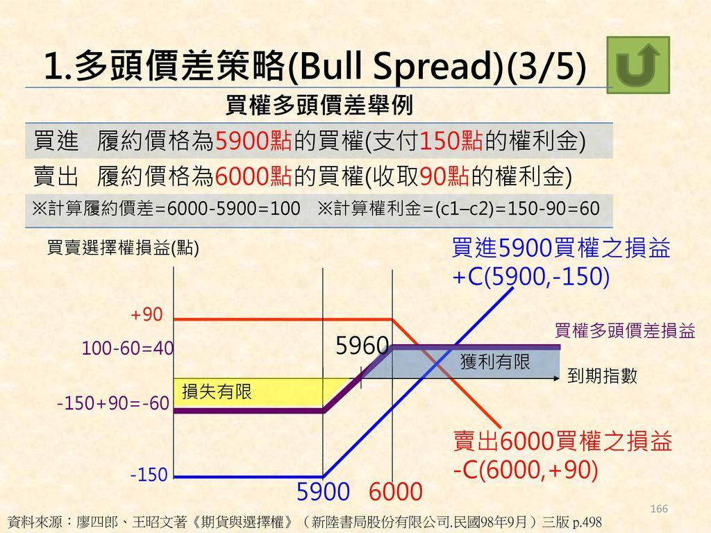 1.多頭價差策略(Bull Spread)(3/5)