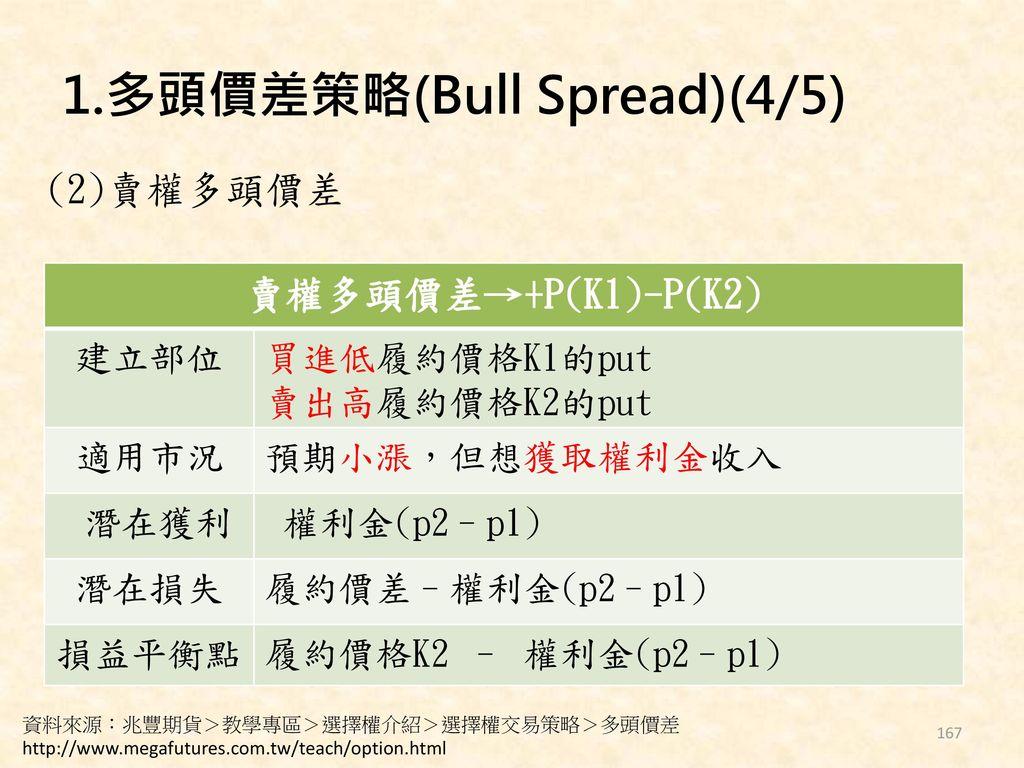 1.多頭價差策略(Bull Spread)(4/5)