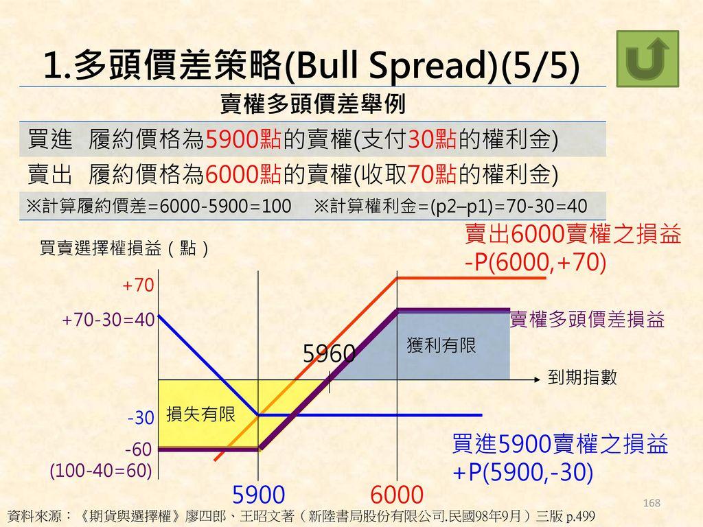 1.多頭價差策略(Bull Spread)(5/5)