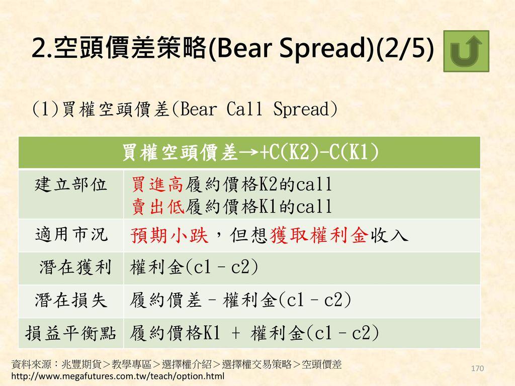 2.空頭價差策略(Bear Spread)(2/5)