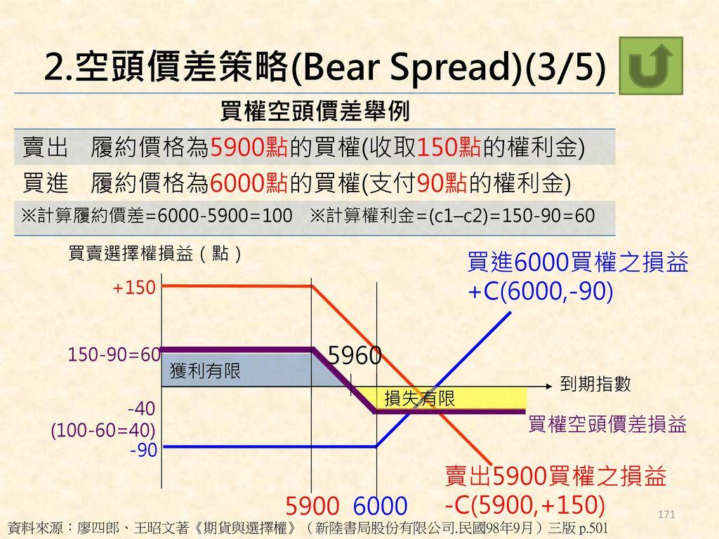 2.空頭價差策略(Bear Spread)(3/5)