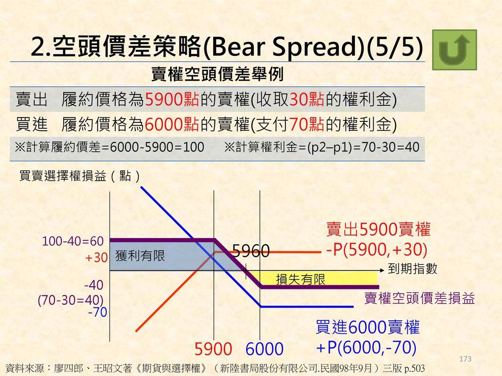 2.空頭價差策略(Bear Spread)(5/5)