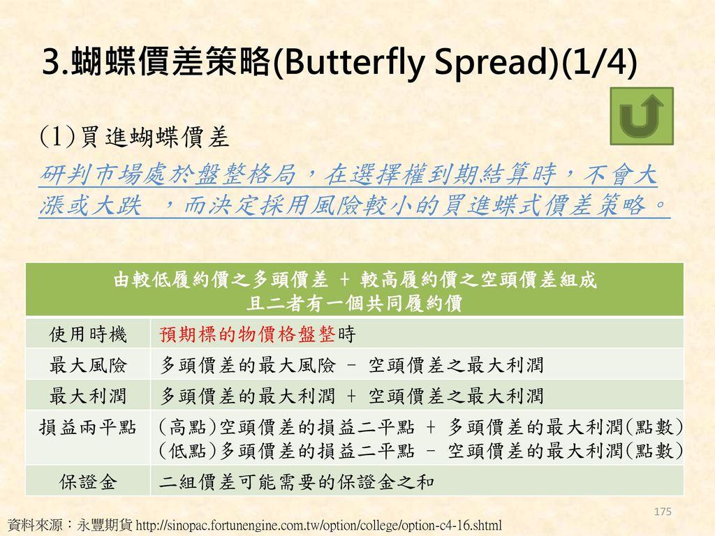 3.蝴蝶價差策略(Butterfly Spread)(1/4)