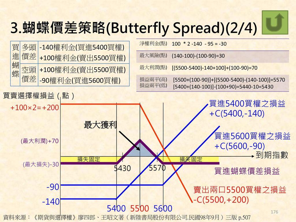 3.蝴蝶價差策略(Butterfly Spread)(2/4)