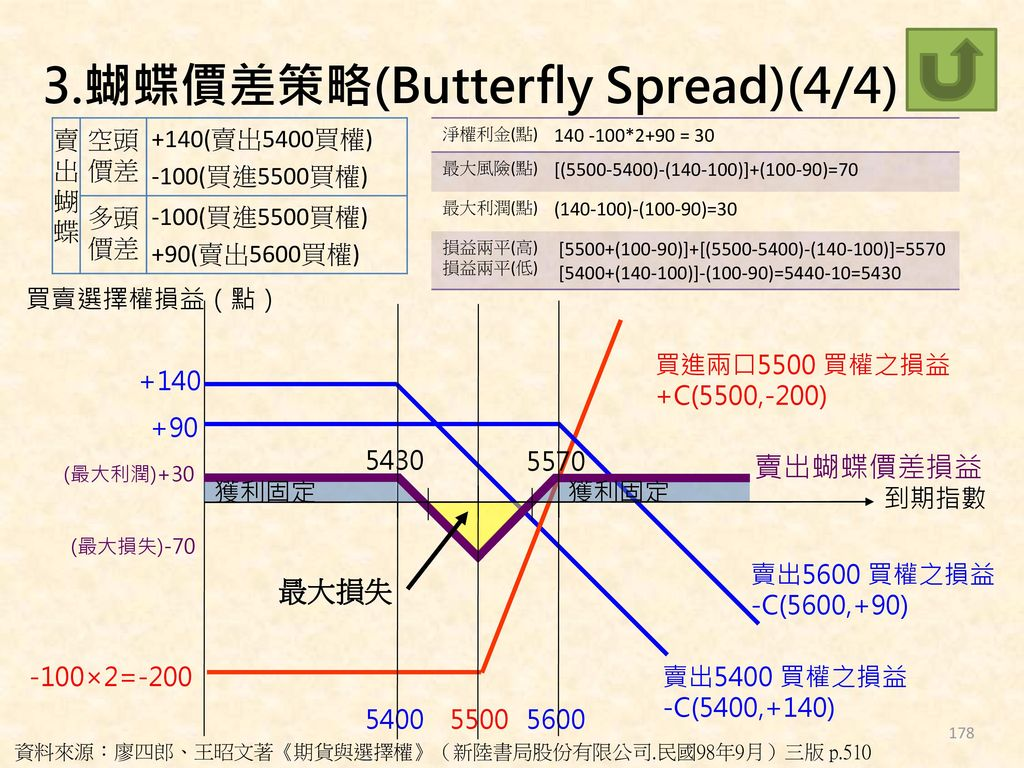 3.蝴蝶價差策略(Butterfly Spread)(4/4)