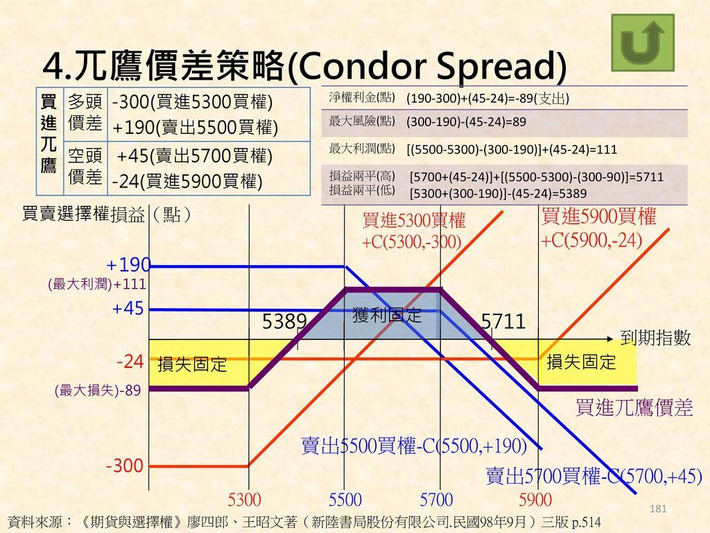 4.兀鷹價差策略(Condor Spread)