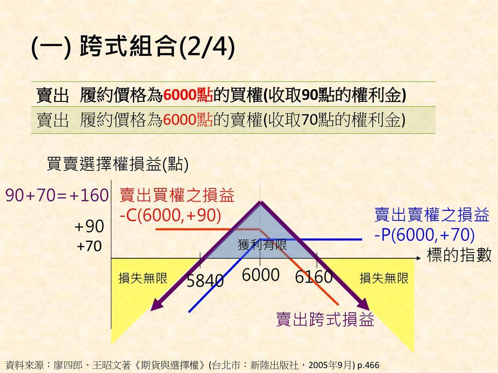 (一) 跨式組合(2/4) 賣出 履約價格為6000點的買權(收取90點的權利金) 履約價格為6000點的賣權(收取70點的權利金)