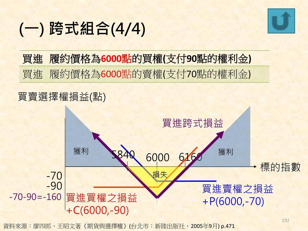(一) 跨式組合(4/4) 買進 履約價格為6000點的買權(支付90點的權利金) 履約價格為6000點的賣權(支付70點的權利金)