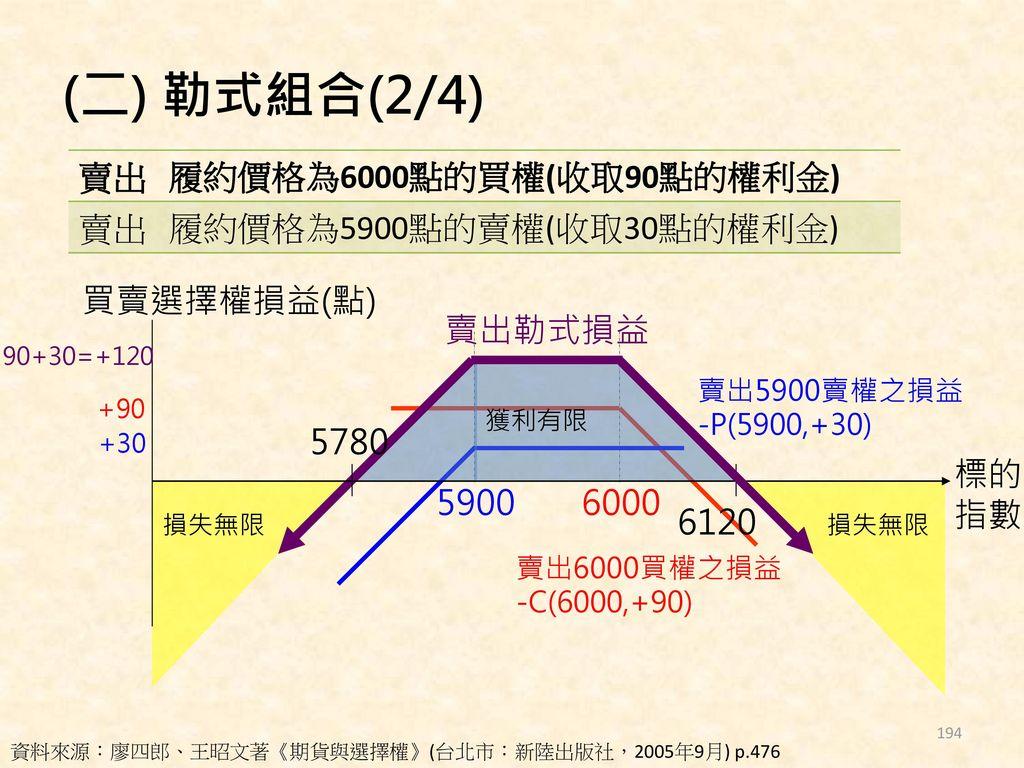 (二) 勒式組合(2/4) 賣出 履約價格為6000點的買權(收取90點的權利金) 履約價格為5900點的賣權(收取30點的權利金)