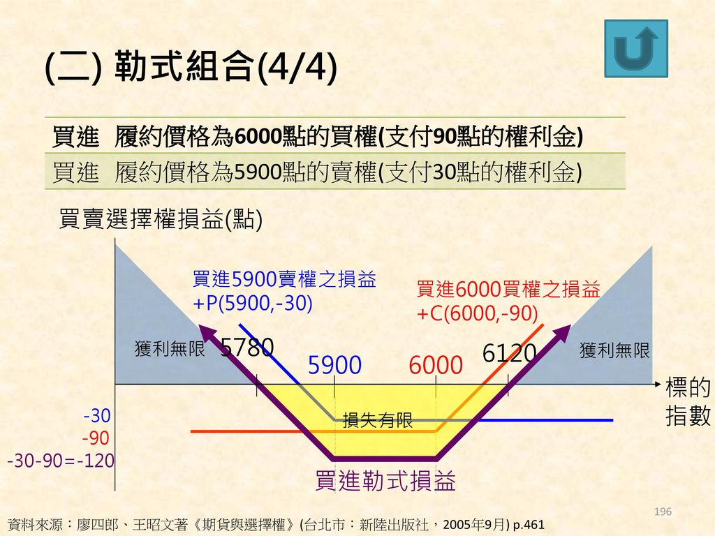 (二) 勒式組合(4/4) 買進 履約價格為6000點的買權(支付90點的權利金) 履約價格為5900點的賣權(支付30點的權利金)