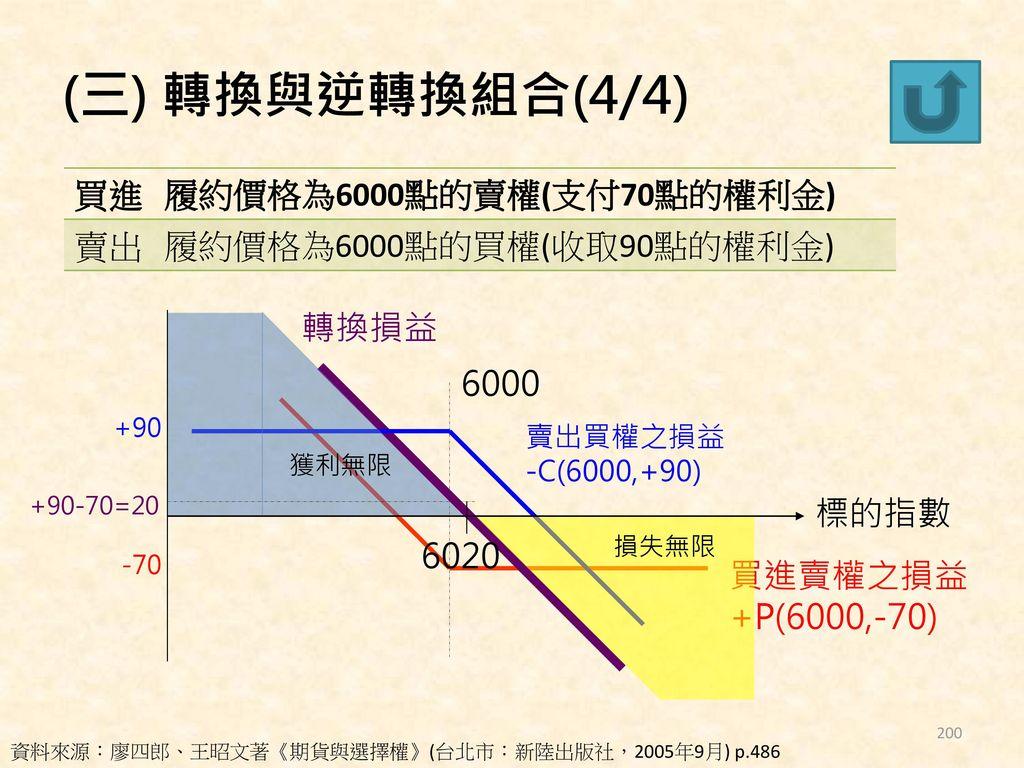 (三) 轉換與逆轉換組合(4/4) 買進 履約價格為6000點的賣權(支付70點的權利金) 賣出