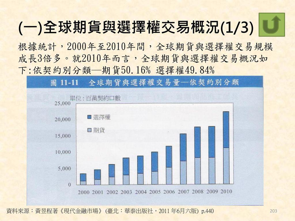 (一)全球期貨與選擇權交易概況(1/3) 根據統計,2000年至2010年間,全球期貨與選擇權交易規模成長3倍多。就2010年而言,全球期貨與選擇權交易概況如下:依契約別分類─期貨50.16% 選擇權49.84%