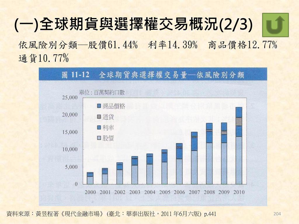 (一)全球期貨與選擇權交易概況(2/3) 依風險別分類─股價61.44% 利率14.39% 商品價格12.77% 通貨10.77%