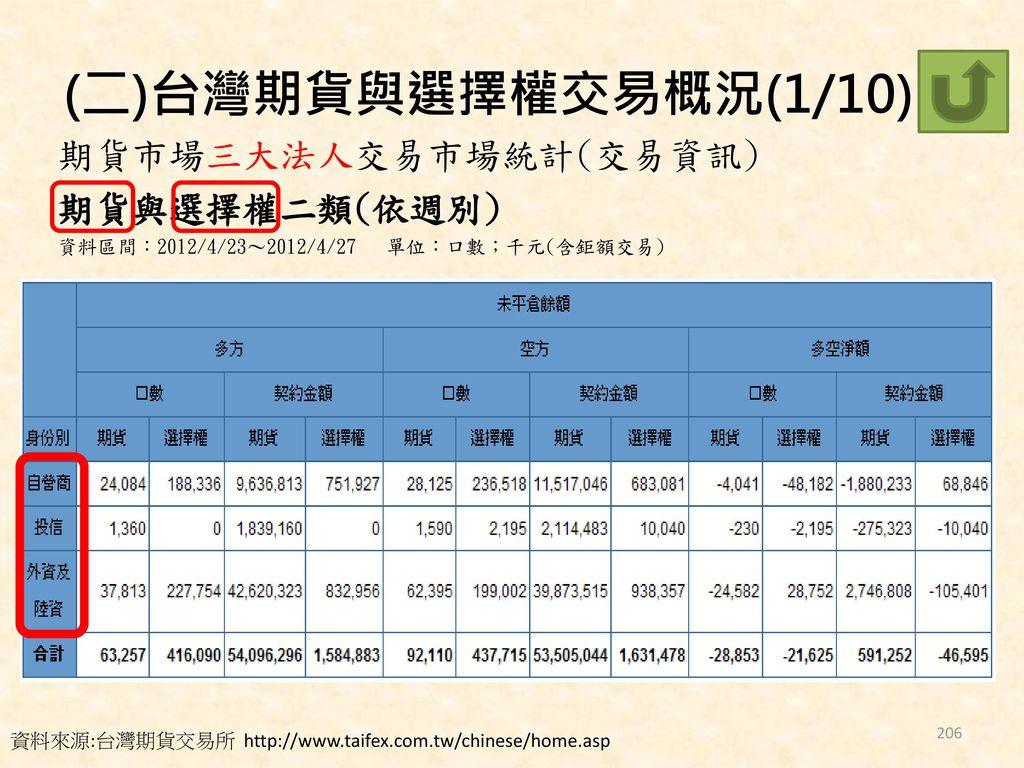 (二)台灣期貨與選擇權交易概況(1/10) 期貨市場三大法人交易市場統計(交易資訊) 期貨與選擇權二類(依週別)