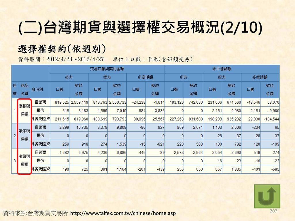 (二)台灣期貨與選擇權交易概況(2/10) 選擇權契約(依週別)