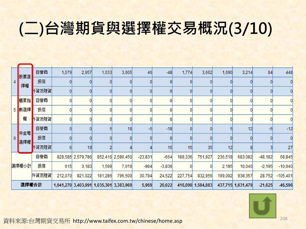 (二)台灣期貨與選擇權交易概況(3/10) 資料來源:台灣期貨交易所 http://www.taifex.com.tw/chinese/home.asp