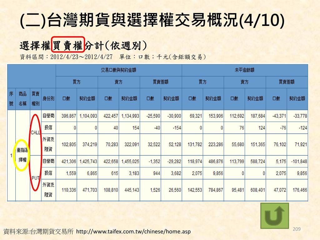 (二)台灣期貨與選擇權交易概況(4/10) 選擇權買賣權分計(依週別)