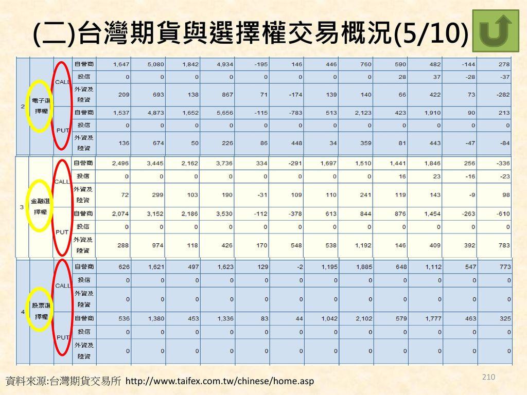 (二)台灣期貨與選擇權交易概況(5/10) 資料來源:台灣期貨交易所 http://www.taifex.com.tw/chinese/home.asp
