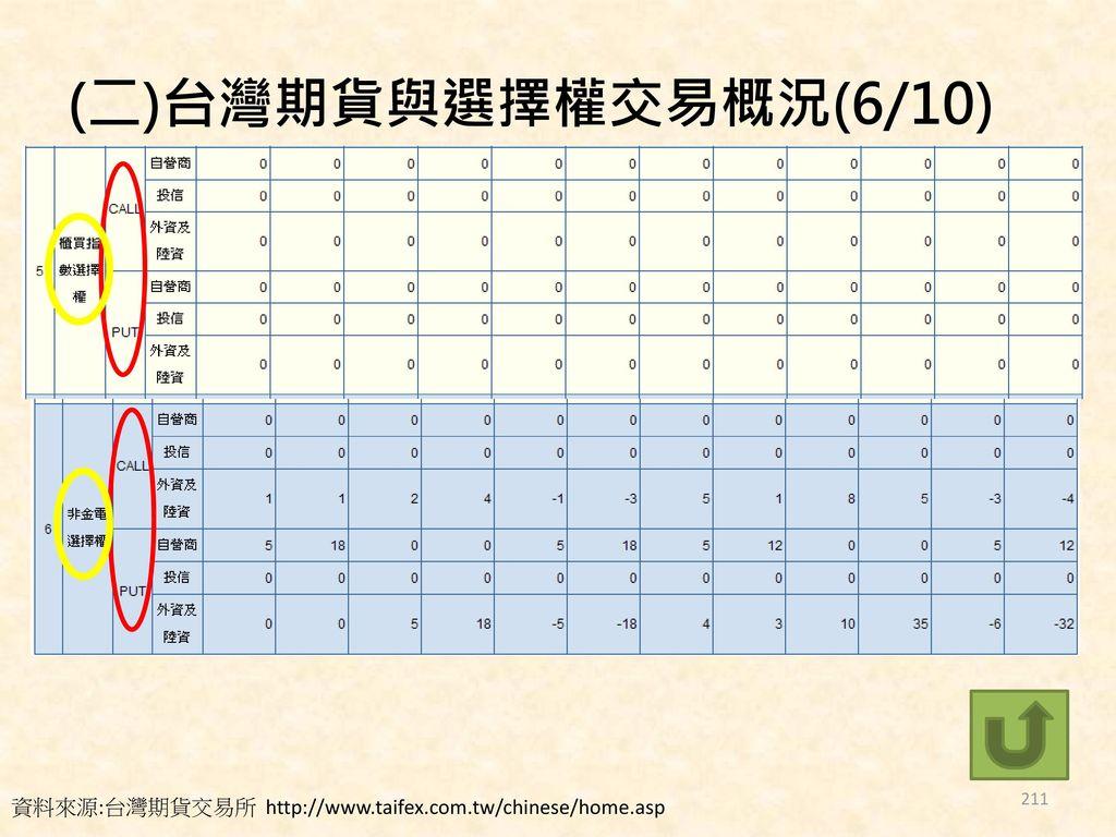 (二)台灣期貨與選擇權交易概況(6/10) 資料來源:台灣期貨交易所 http://www.taifex.com.tw/chinese/home.asp