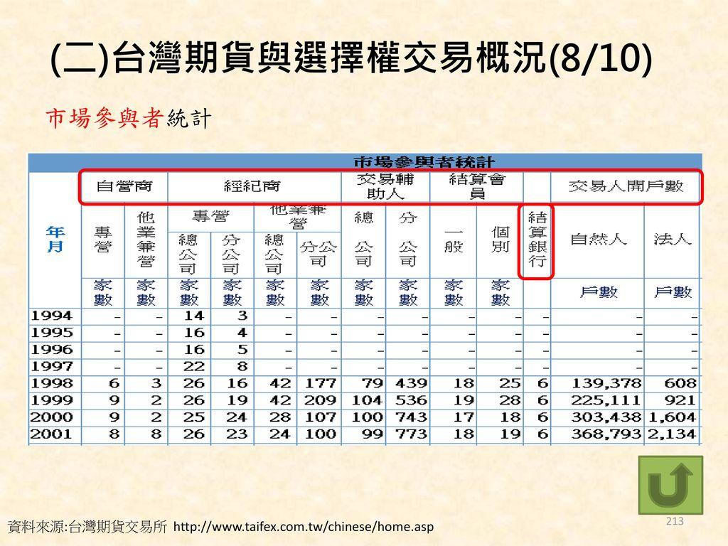 (二)台灣期貨與選擇權交易概況(8/10) 市場參與者統計