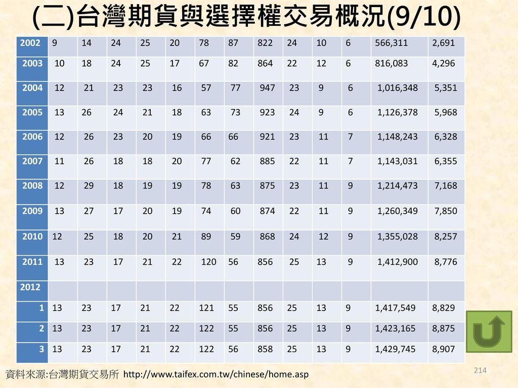(二)台灣期貨與選擇權交易概況(9/10) 2002. 9. 14. 24. 25. 20. 78. 87. 822. 10. 6. 566,311. 2,691. 2003.