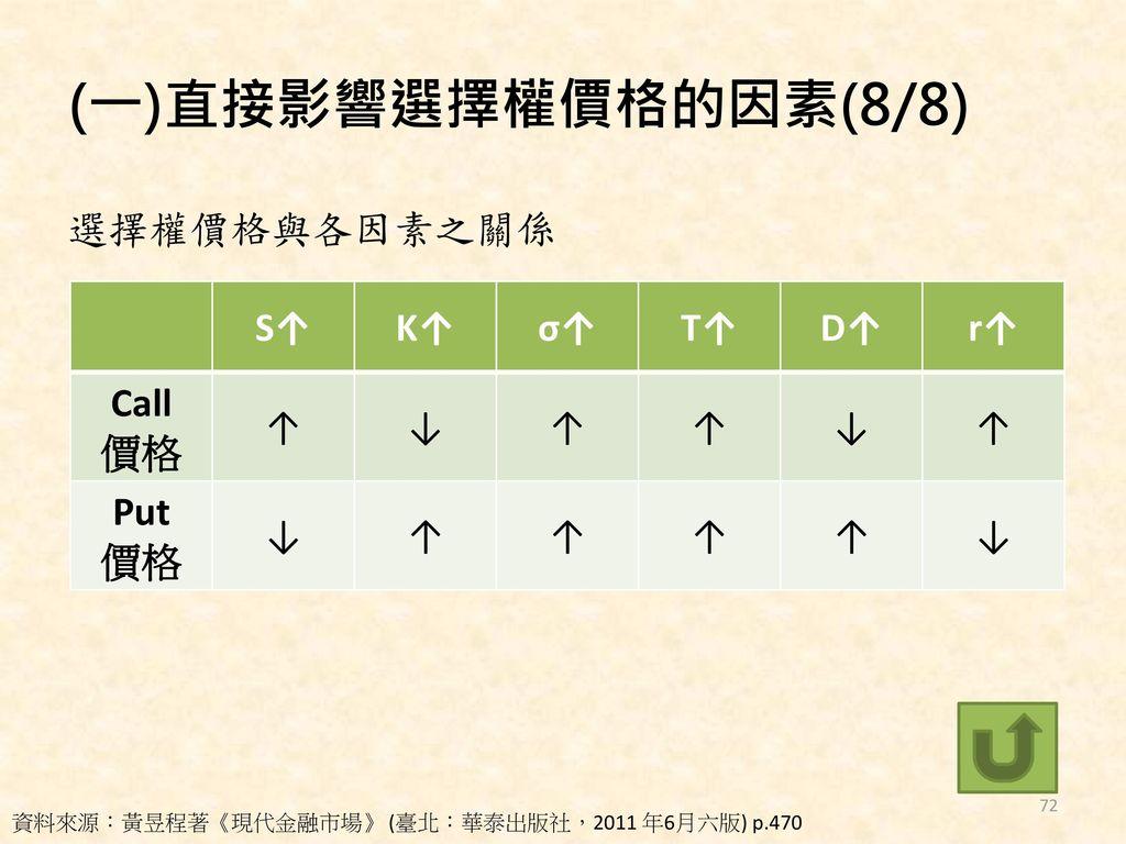(一)直接影響選擇權價格的因素(8/8) 選擇權價格與各因素之關係 S↑ K↑ σ↑ T↑ D↑ r↑ Call 價格 ↑ ↓ Put