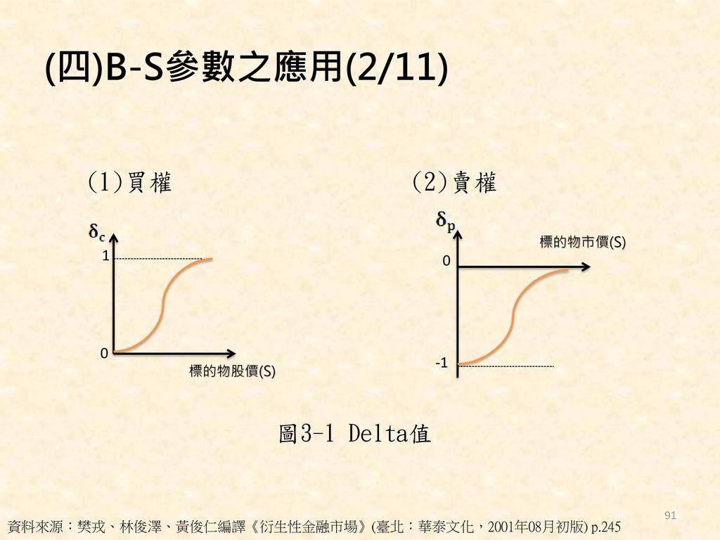 (四)B-S參數之應用(2/11) (1)買權 (2)賣權 圖3-1 Delta值 1 -1 標的物市價(S) 標的物股價(S)
