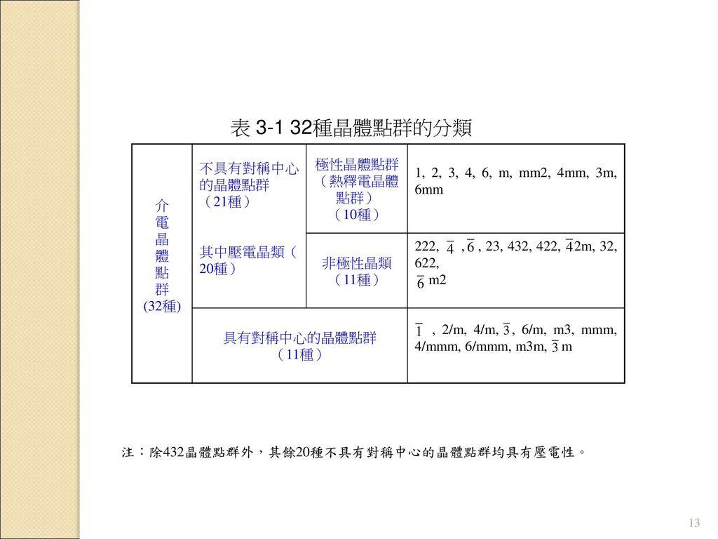表 3-1 32種晶體點群的分類 介 電 晶 體 點 群 (32種) 不具有對稱中心的晶體點群 (21種) 其中壓電晶類(20種)