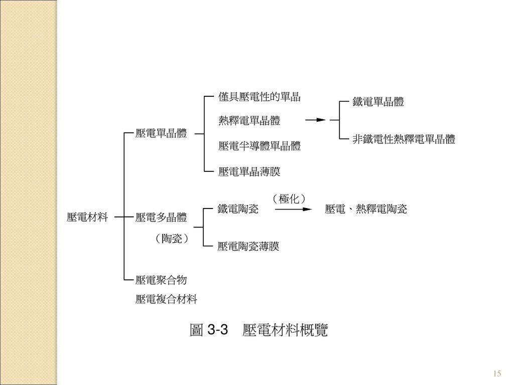 圖 3-3 壓電材料概覽