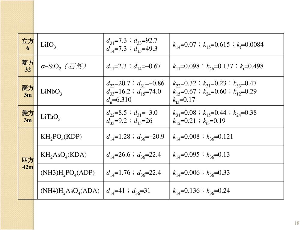 LiIO3 d31=7.3;d33=92.7 d14=7.3;d15=49.3 k14=0.07;k15=0.615;kt=0.0084