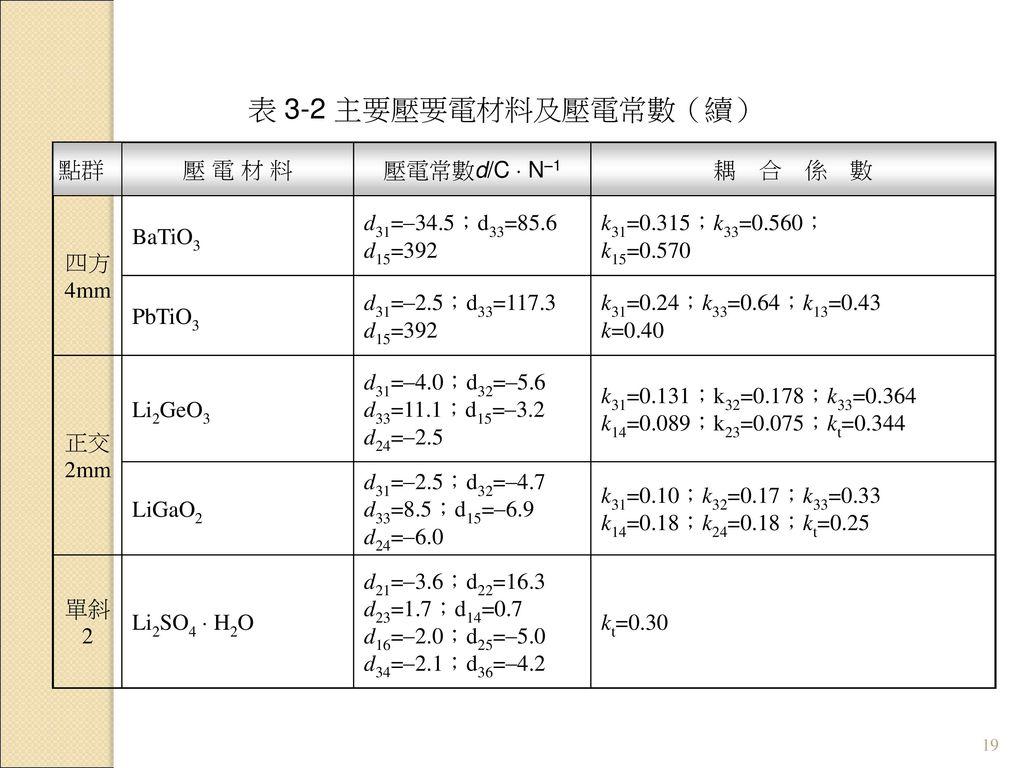 表 3-2 主要壓要電材料及壓電常數(續) 壓 電 材 料 壓電常數d/C  N–1 耦 合 係 數 四方 4mm BaTiO3