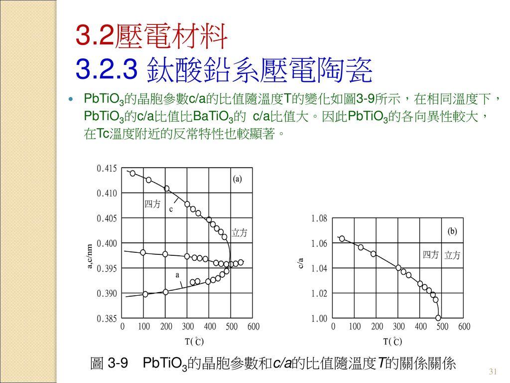 圖 3-9 PbTiO3的晶胞參數和c/a的比值隨溫度T的關係關係